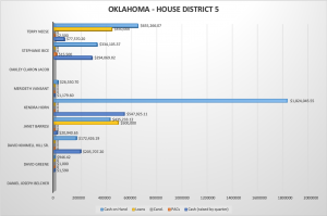 Oklahoma's 5th Congressional District up for a competitive Republican primary